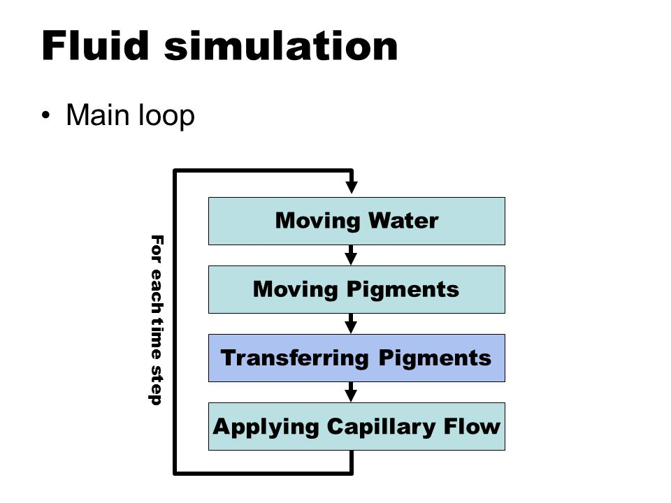 Fluid simulation Main loop Moving Water Moving Pigments