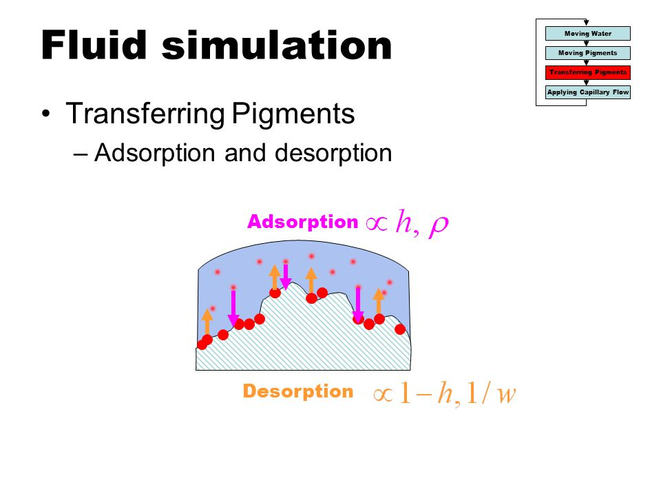 Fluid simulation Transferring Pigments Adsorption and desorption
