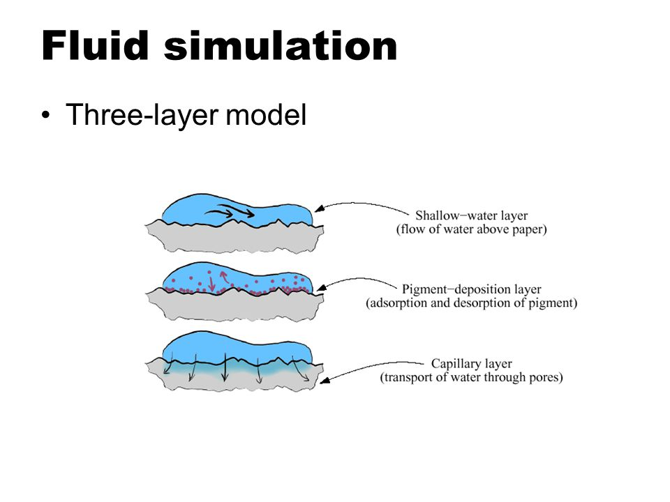Fluid simulation Three-layer model