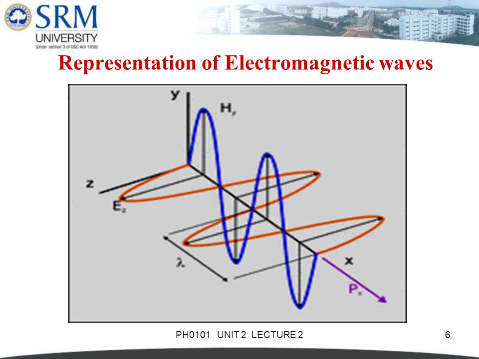 Representation of Electromagnetic waves