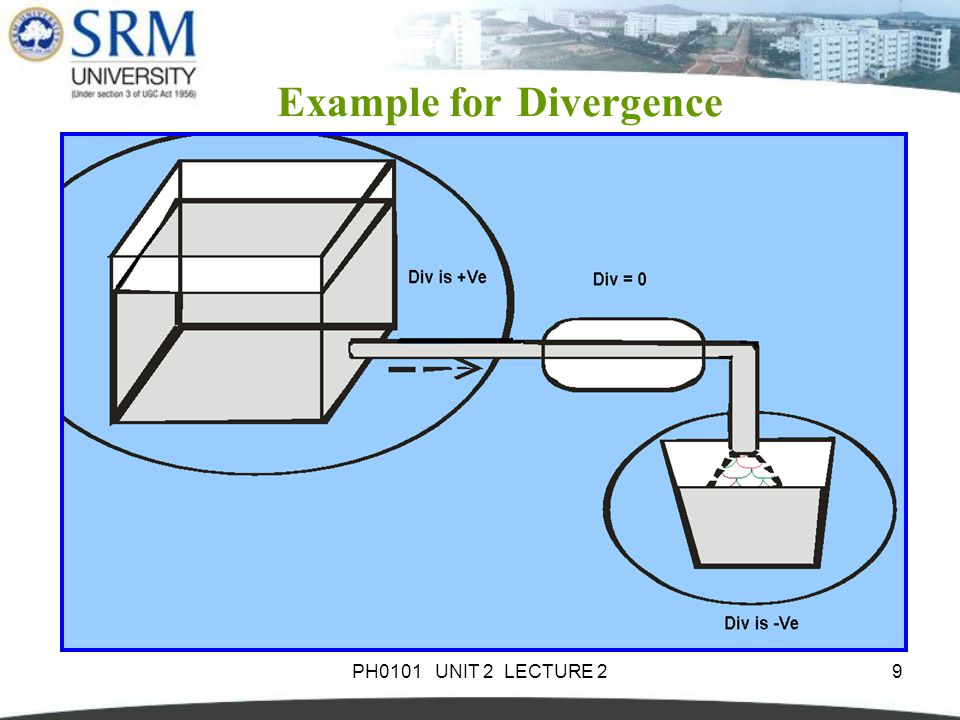Example for Divergence