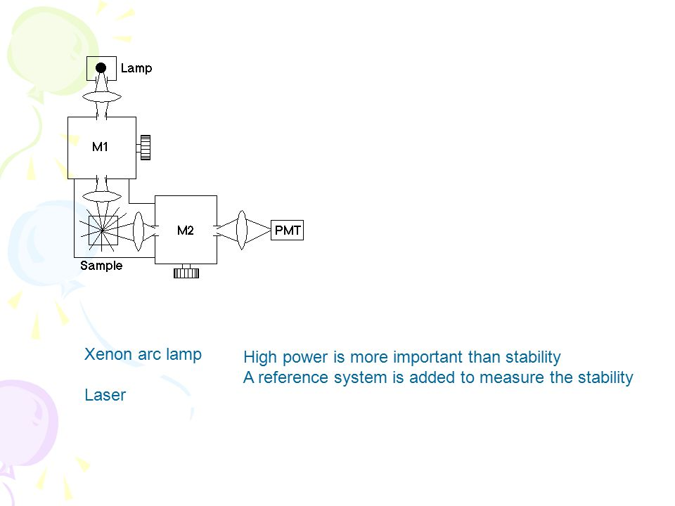 Xenon arc lamp Laser. High power is more important than stability.