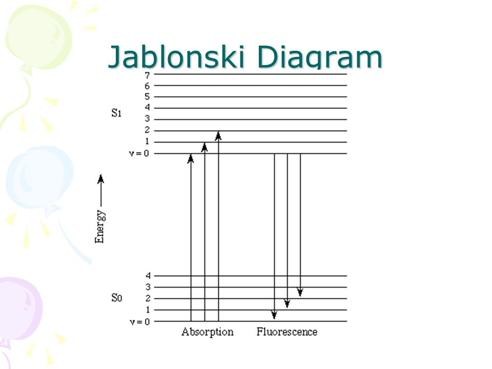 Jablonski Diagram