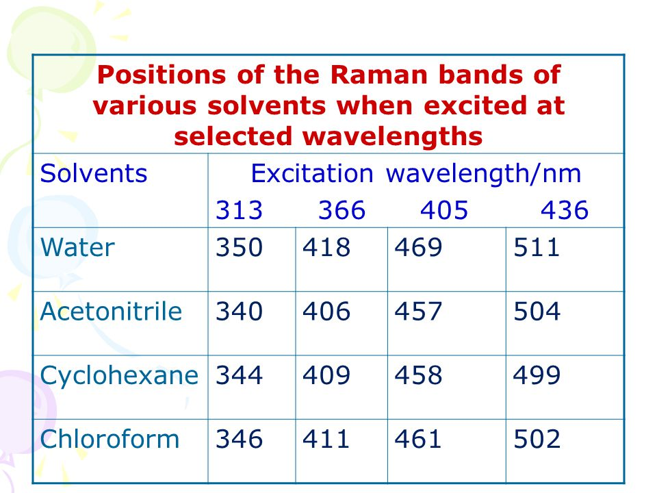 Excitation wavelength/nm