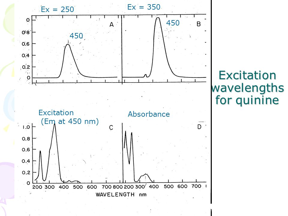 Excitation wavelengths for quinine