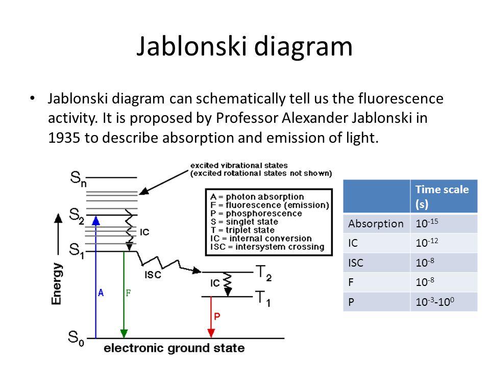 Jablonski Diagram on Energy Diagram Fluorescence