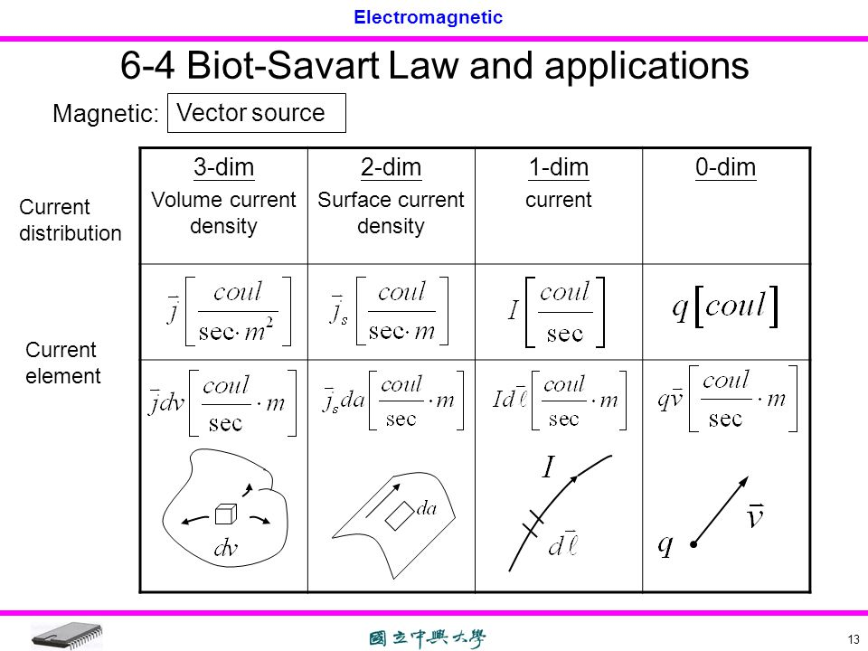 6-4 Biot-Savart Law and applications