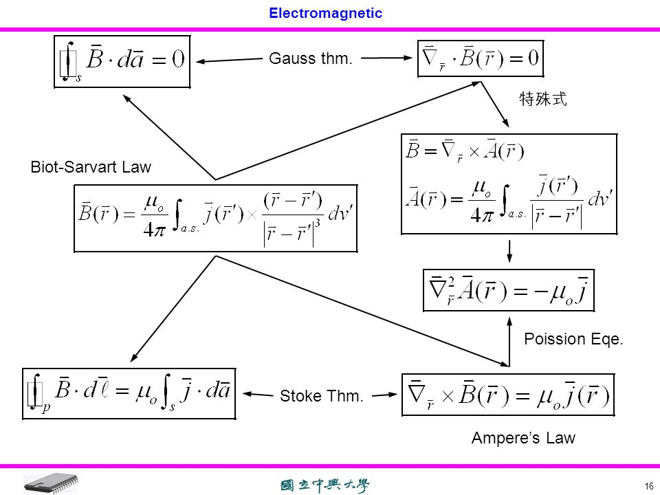 Gauss thm. 特殊式 Biot-Sarvart Law Poission Eqe. Stoke Thm. Ampere's Law
