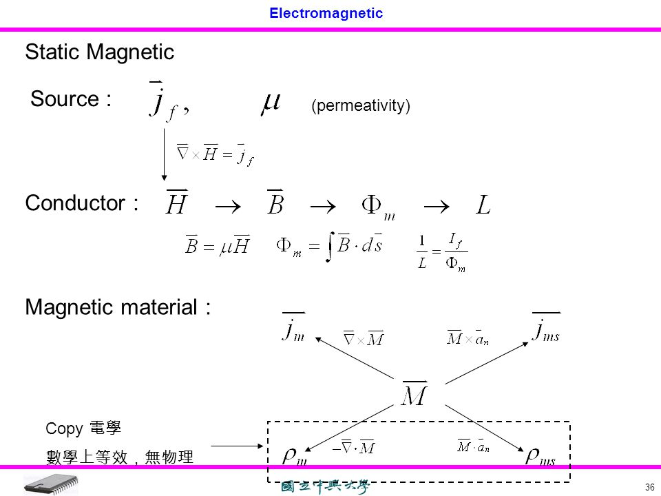Static Magnetic Source : Conductor : Magnetic material :