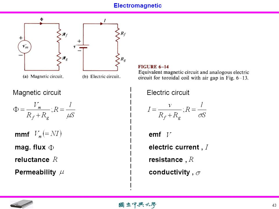 Magnetic circuit Electric circuit. mmf. mag. flux. reluctance. Permeability. emf. electric current ,