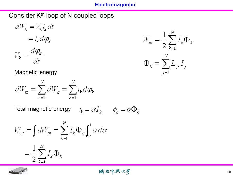 Consider Kth loop of N coupled loops
