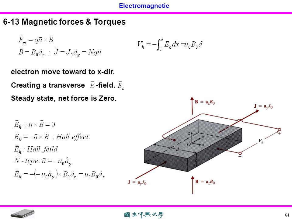 6-13 Magnetic forces & Torques