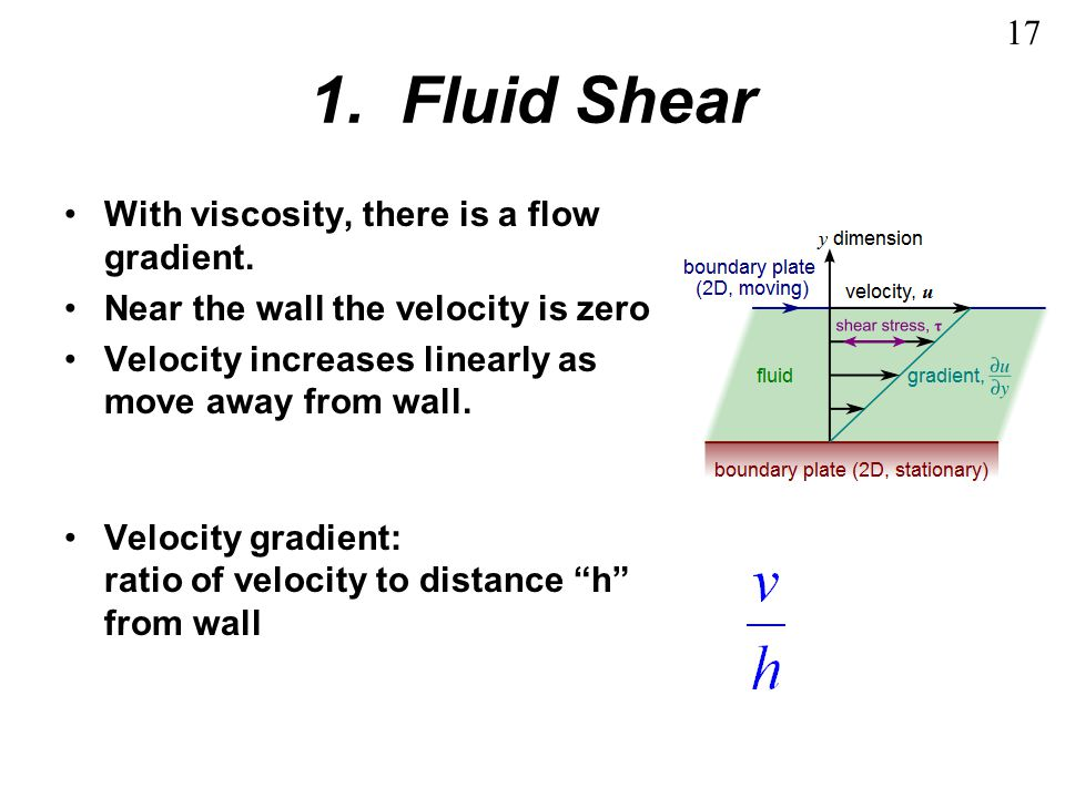1. Fluid Shear 17 With viscosity, there is a flow gradient.