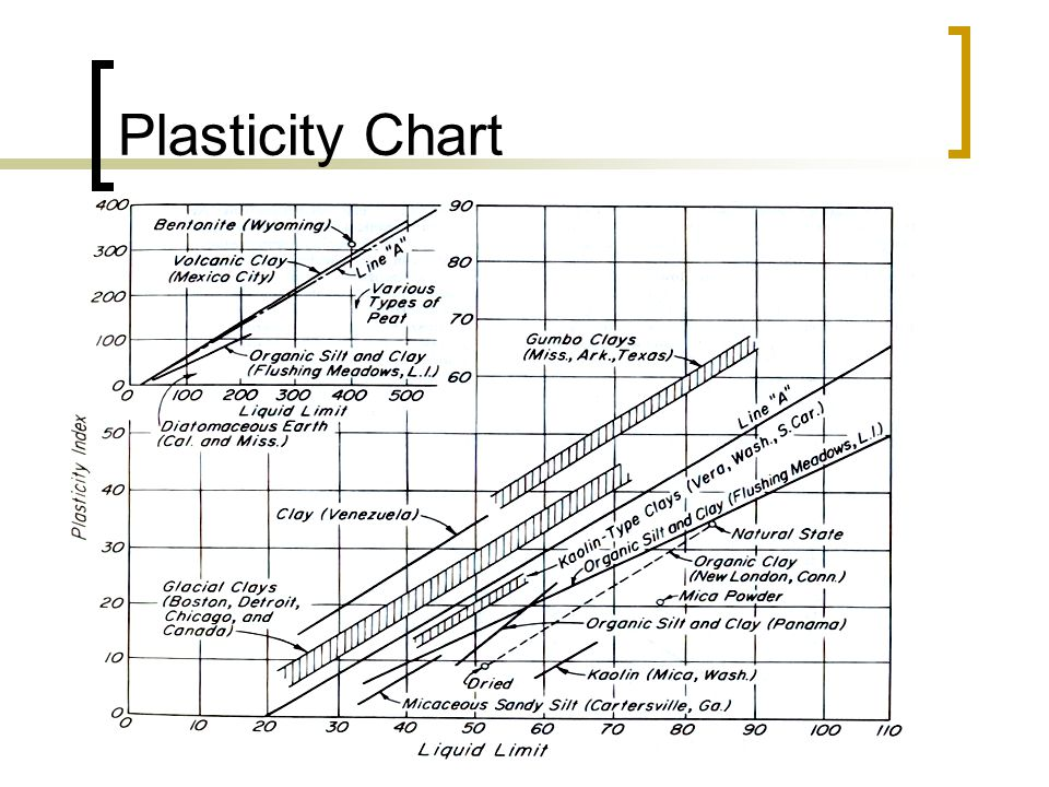 Plasticity Chart
