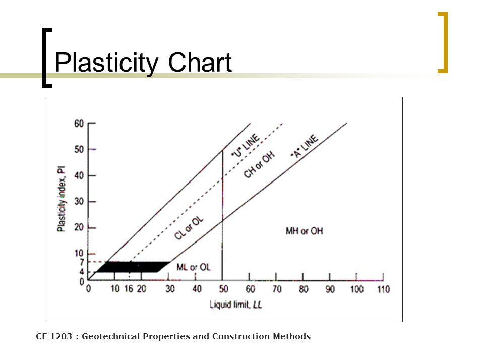 Soil classification ms ikmalzatul ppt video online for Soil grading
