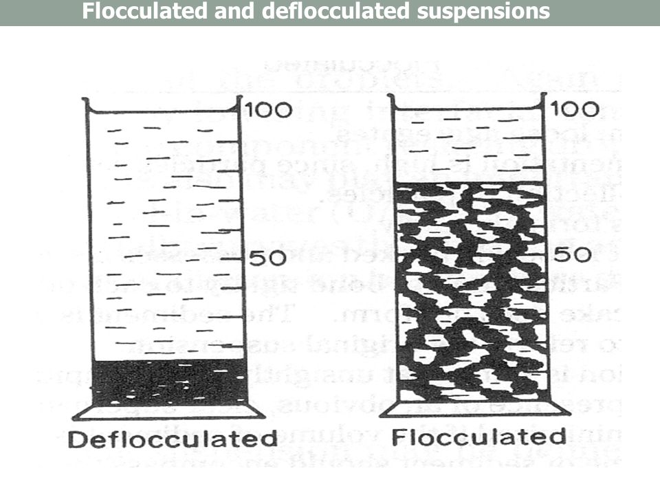 Flocculated and deflocculated suspensions