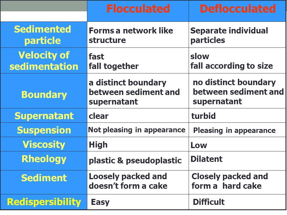 Velocity of sedimentation