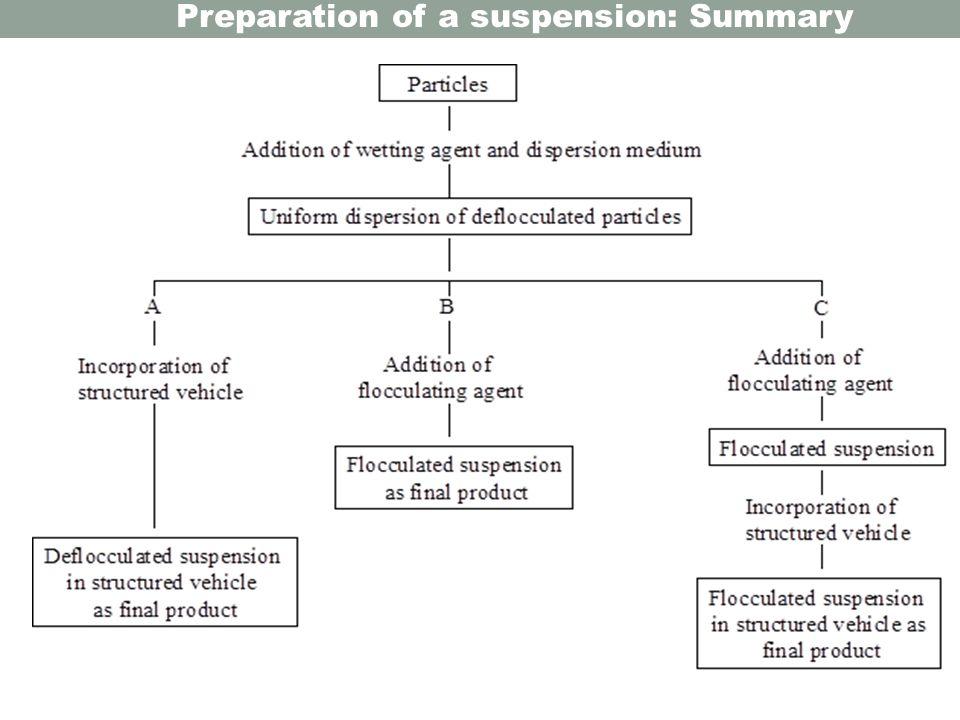 Preparation of a suspension: Summary