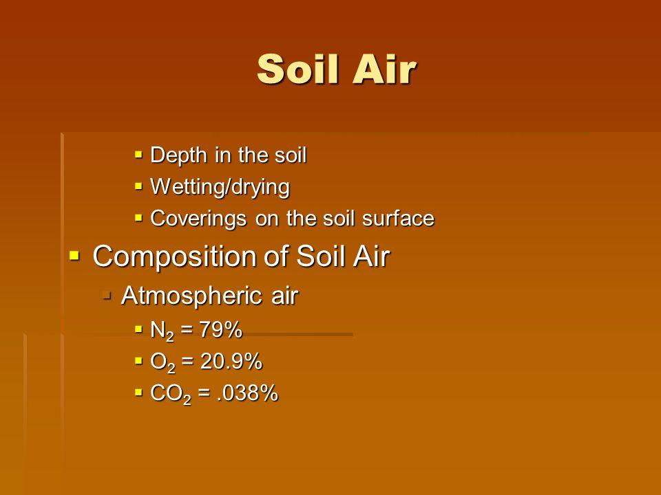 Soil Air Composition of Soil Air Atmospheric air Depth in the soil
