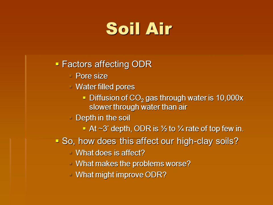 Soil Air Factors affecting ODR