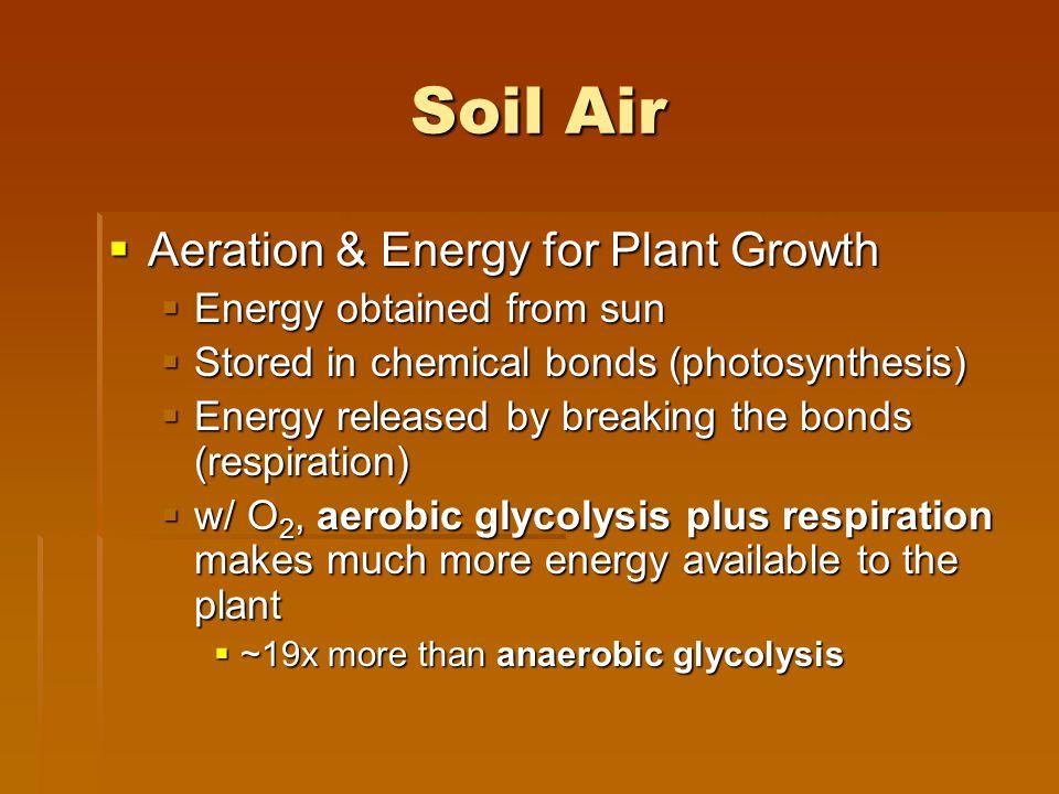Soil Air Aeration & Energy for Plant Growth Energy obtained from sun