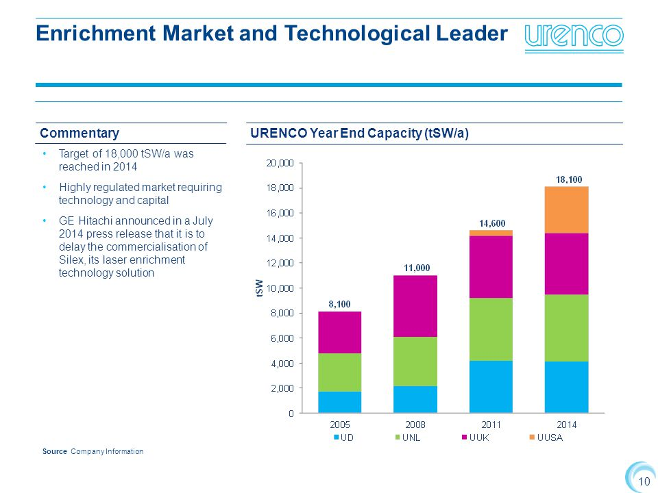 Enrichment Market and Technological Leader