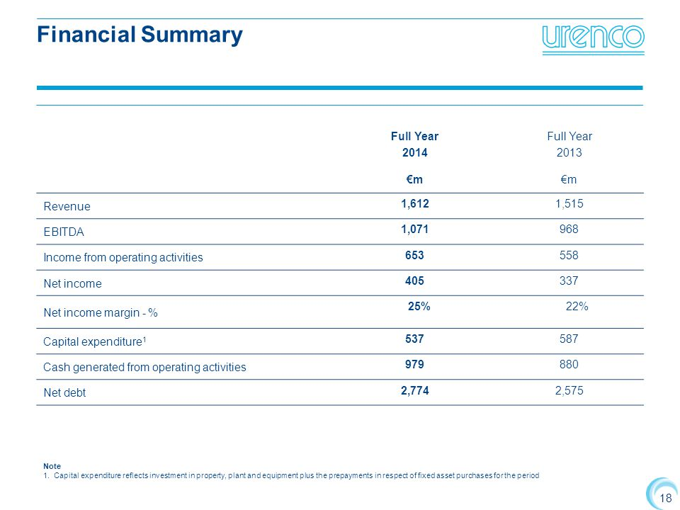 Financial Summary Full Year 2014 2013 €m Revenue 1,612 1,515 EBITDA