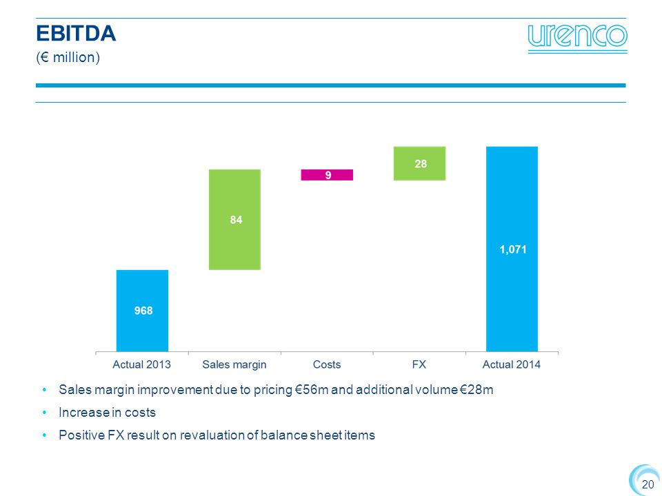 EBITDA (€ million) Sales margin improvement due to pricing €56m and additional volume €28m. Increase in costs.
