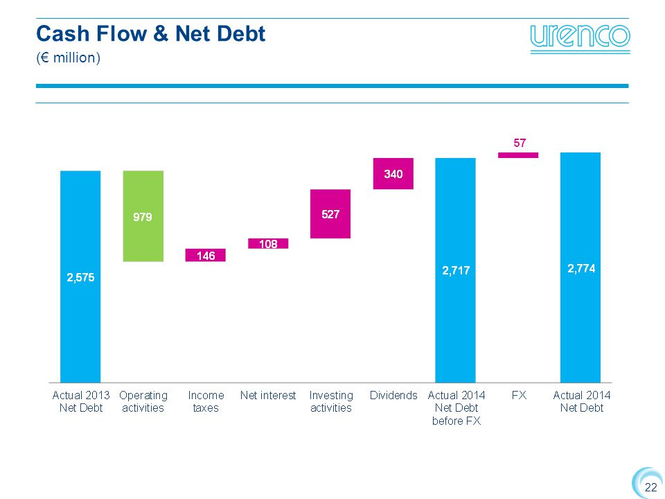 Cash Flow & Net Debt (€ million)