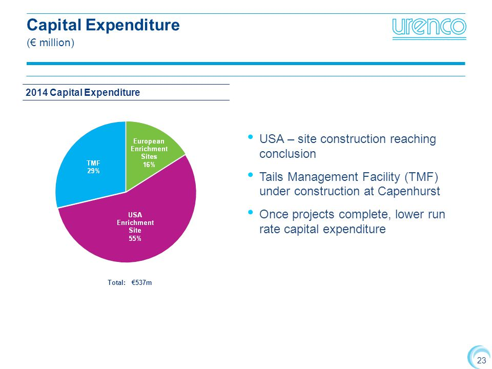 Capital Expenditure (€ million)