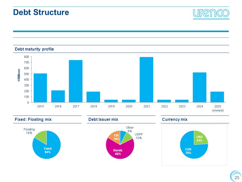 Debt Structure Debt maturity profile Fixed: Floating mix