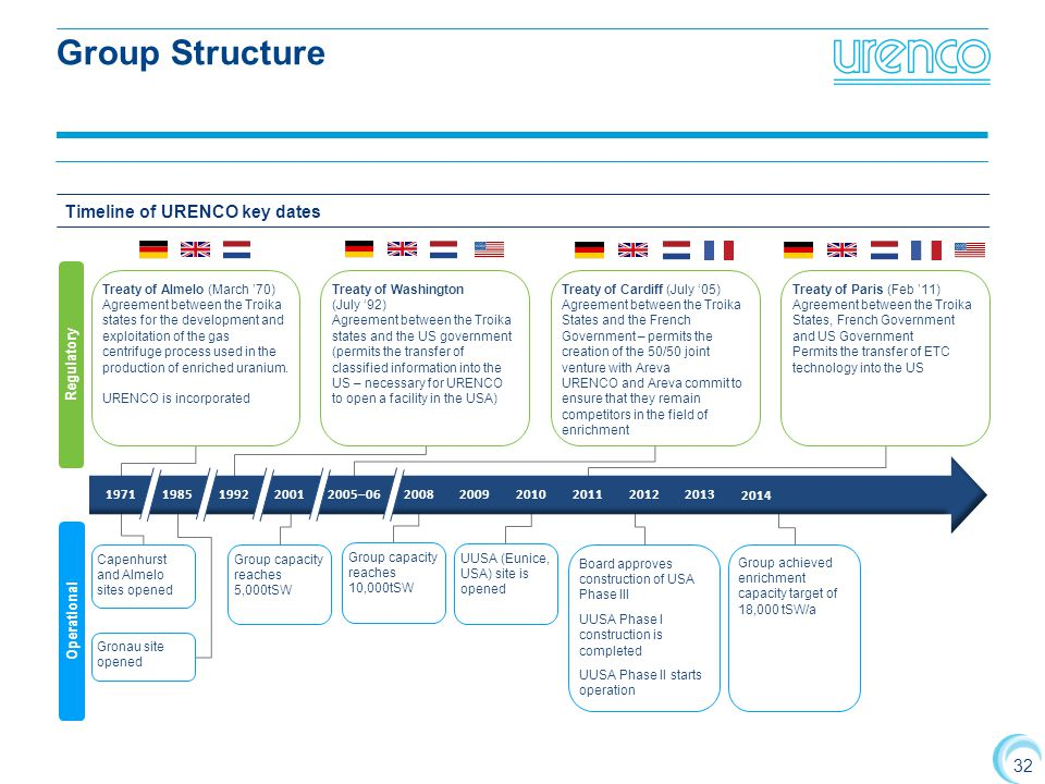 Group Structure Timeline of URENCO key dates Regulatory 1971 1985 1992