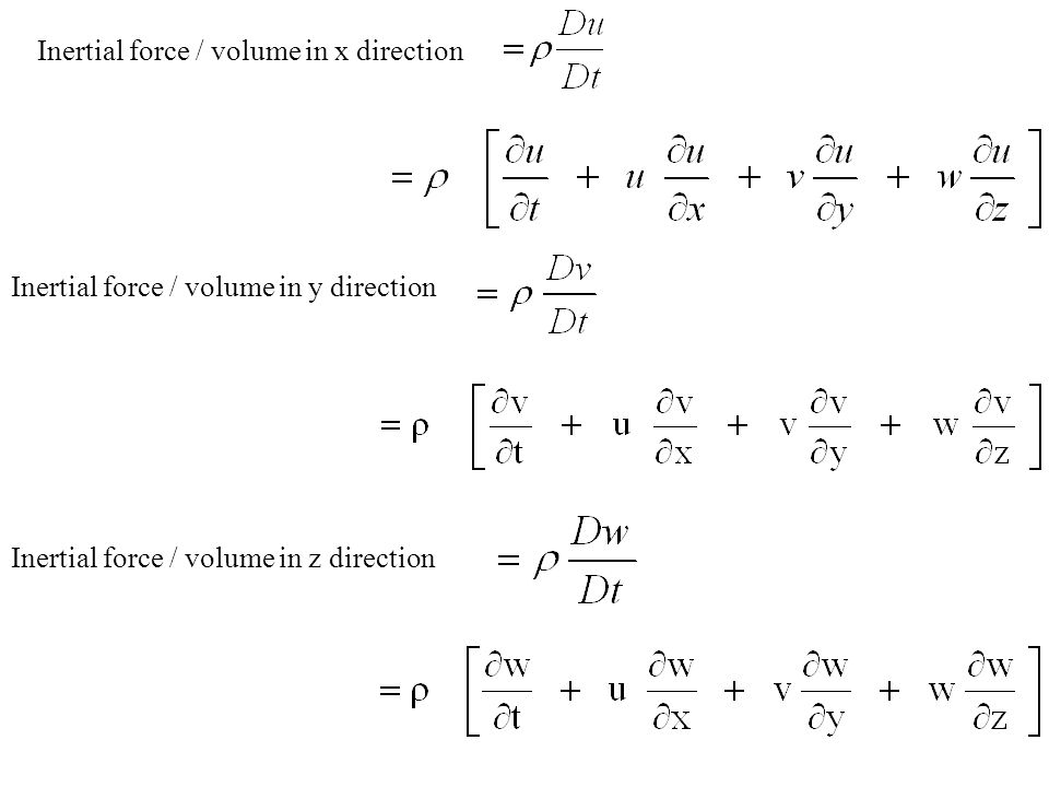 Inertial force / volume in x direction