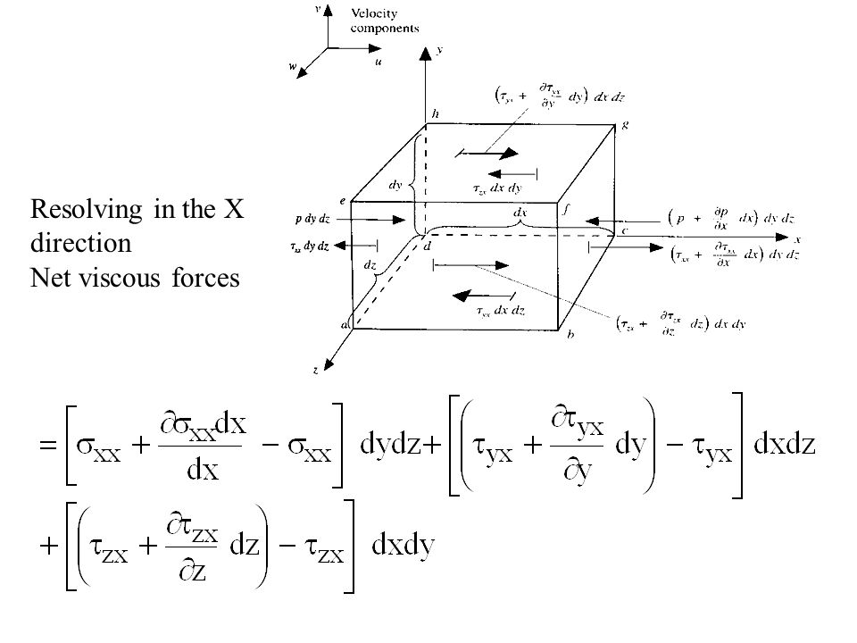 Resolving in the X direction