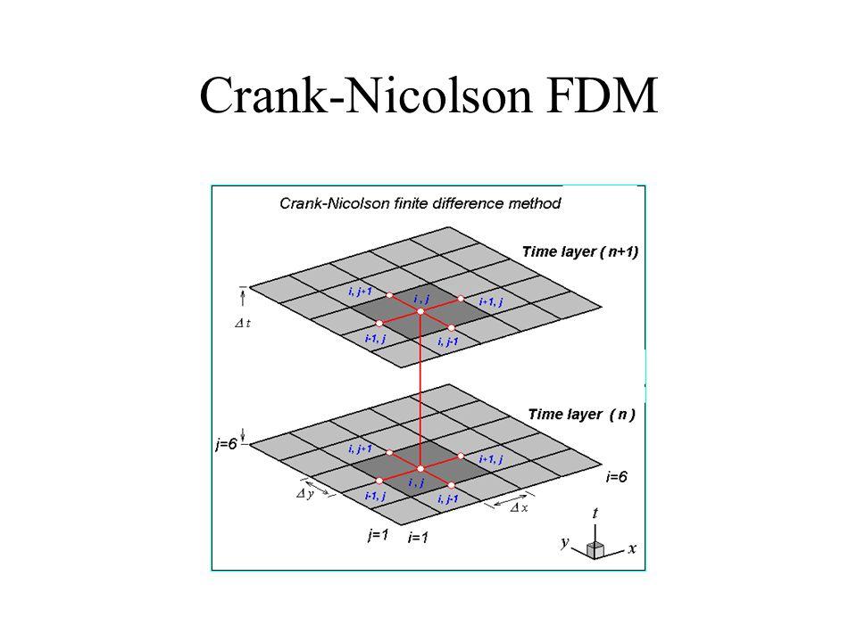 Crank-Nicolson FDM