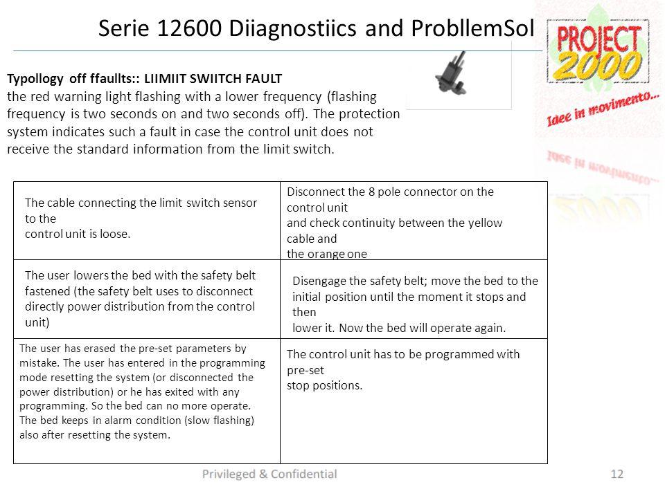 Serie 12600 Diiagnostiics and ProbllemSollviing