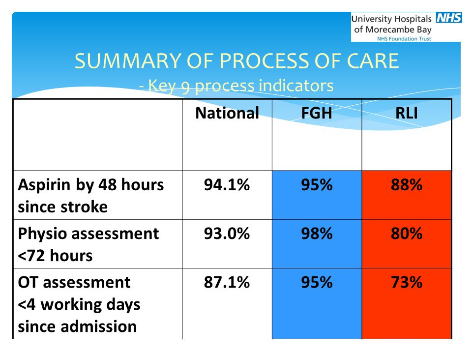 SUMMARY OF PROCESS OF CARE - Key 9 process indicators