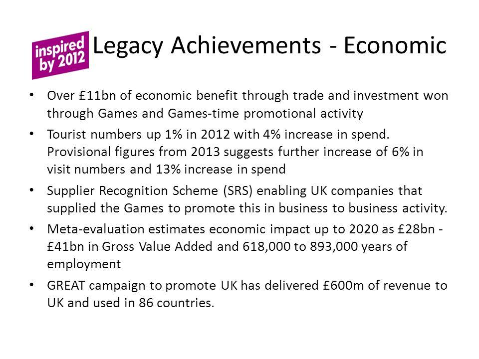 Legacy Achievements - Economic