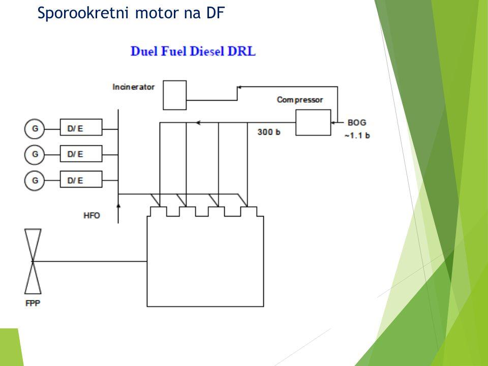 Sporookretni motor na DF