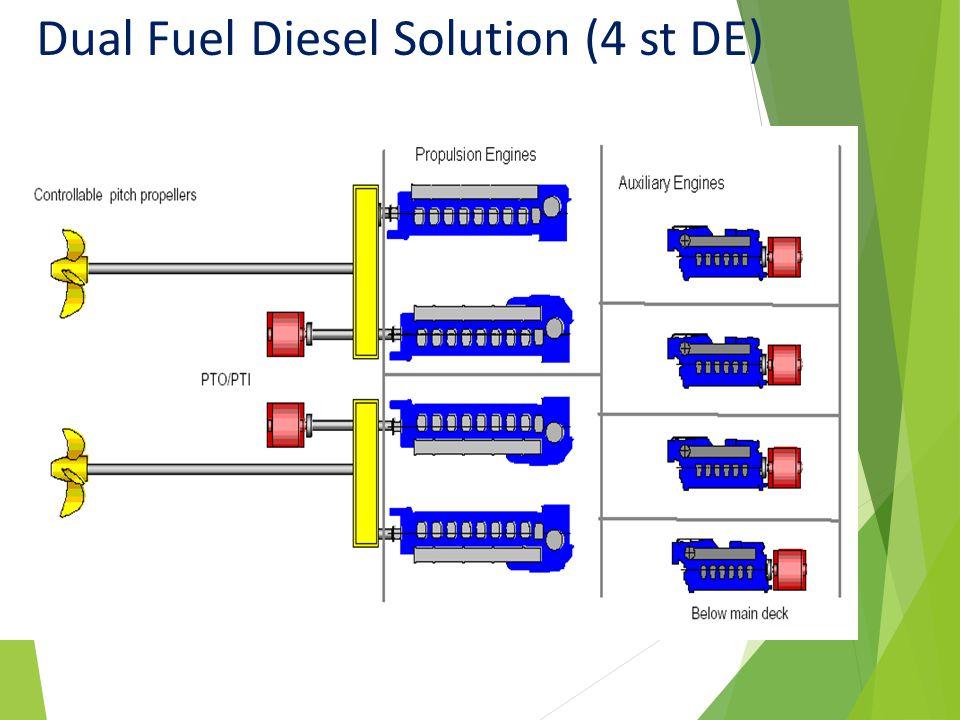 Dual Fuel Diesel Solution (4 st DE)