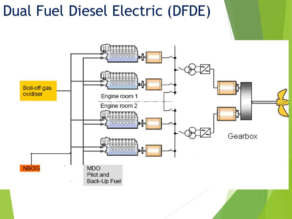 Dual Fuel Diesel Electric (DFDE)