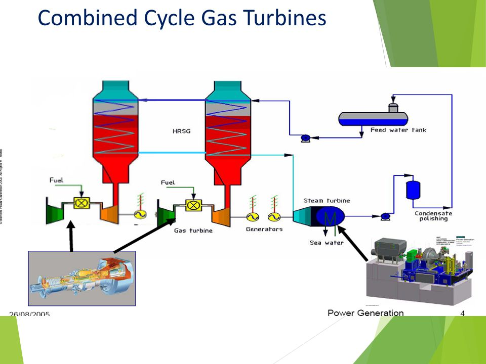 Combined Cycle Gas Turbines