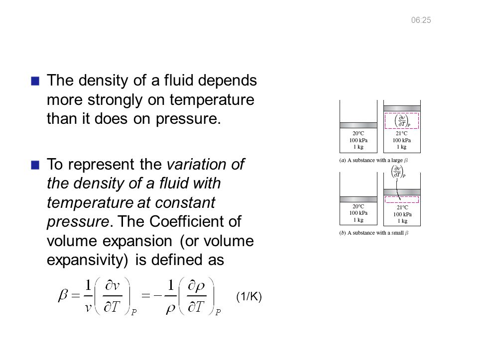 Coefficient of Volume Expansion