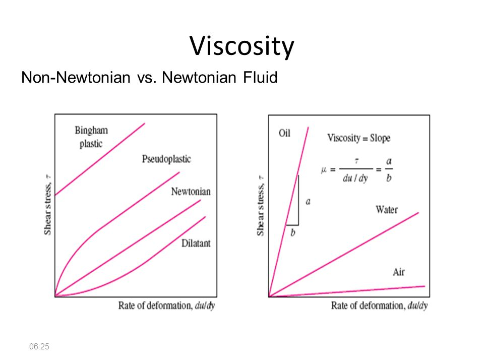 Viscosity Non-Newtonian vs. Newtonian Fluid 14:36
