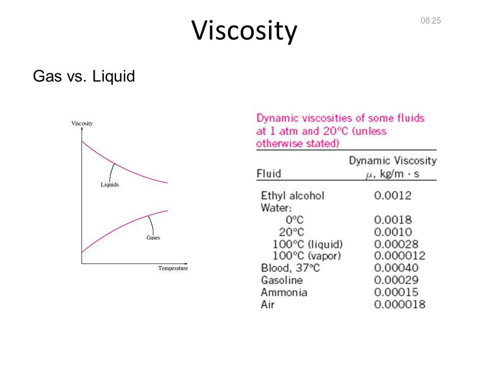 14:36 Viscosity Gas vs. Liquid