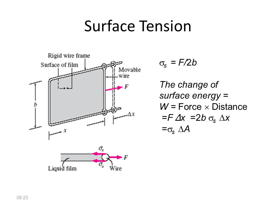 Surface Tension ss = F/2b The change of surface energy =
