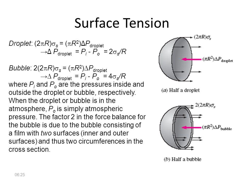 Surface Tension Droplet: (2pR)ss = (pR2)∆Pdroplet