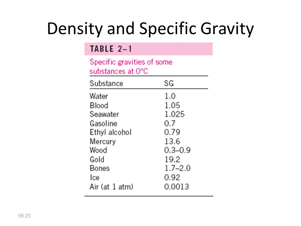 specific gravity and volume relationship to temperature