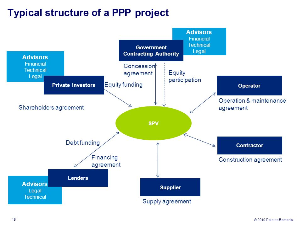 Typical structure of a PPP project