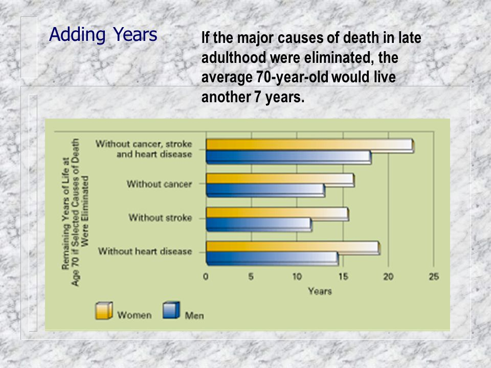 Adding Years If the major causes of death in late adulthood were eliminated, the average 70-year-old would live another 7 years.